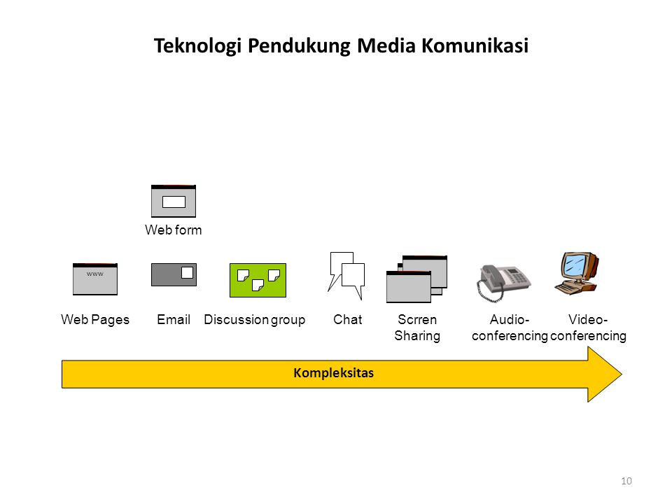 10 Teknologi Pendukung Media Komunikasi Kompleksitas Web Pages Email www Video- conferencing ChatDiscussion group Scrren Sharing Web form Audio- conferencing