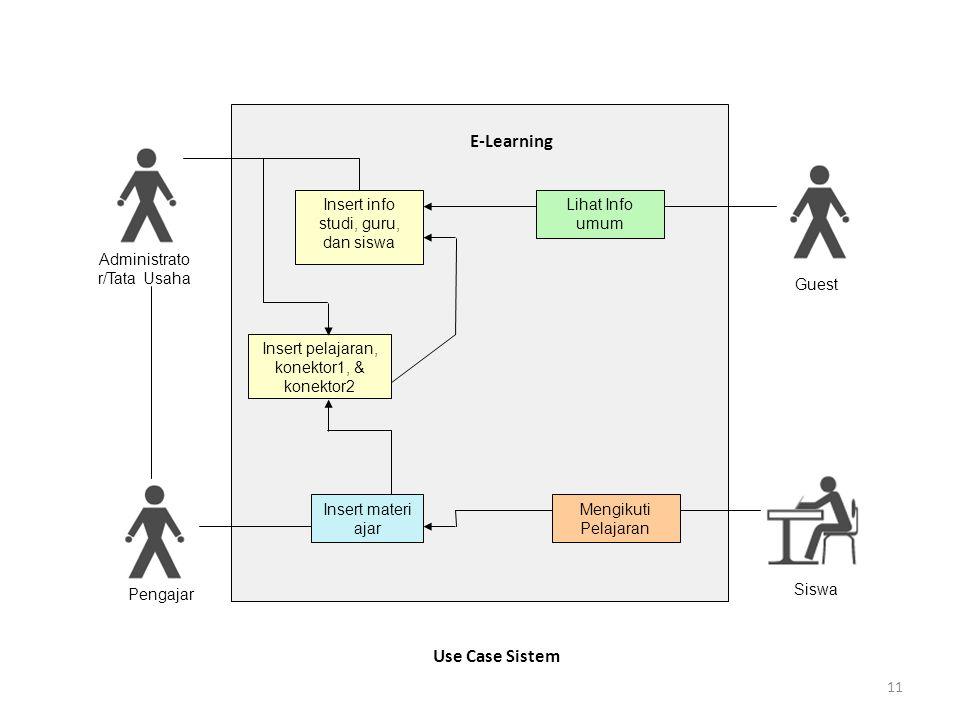 11 E-Learning Insert info studi, guru, dan siswa Lihat Info umum Insert pelajaran, konektor1, & konektor2 Insert materi ajar Mengikuti Pelajaran Administrato r/Tata Usaha Pengajar Guest Siswa Use Case Sistem