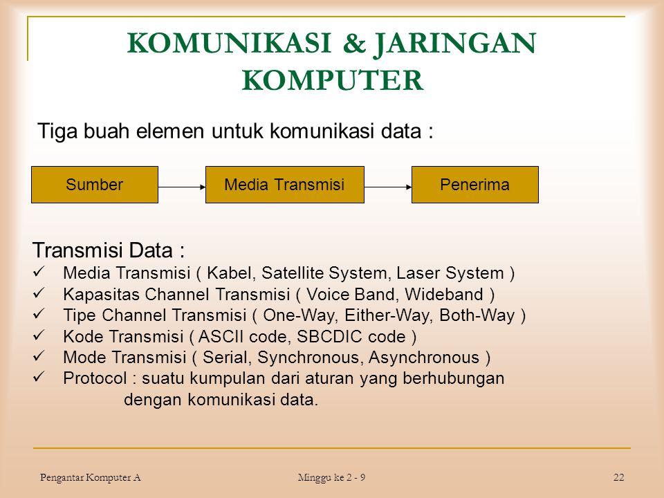 Pengantar Komputer A Minggu ke 2 - 9 22 KOMUNIKASI & JARINGAN KOMPUTER SumberPenerimaMedia Transmisi Tiga buah elemen untuk komunikasi data : Transmis