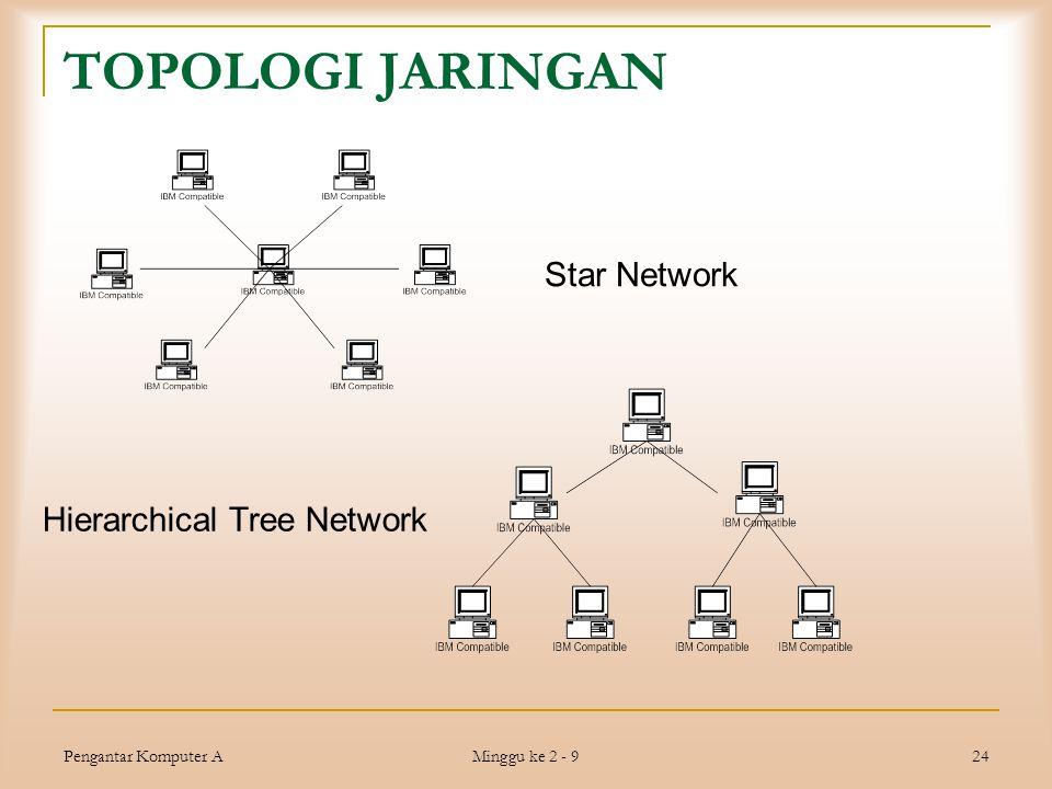 Pengantar Komputer A Minggu ke 2 - 9 24 TOPOLOGI JARINGAN Star Network Hierarchical Tree Network