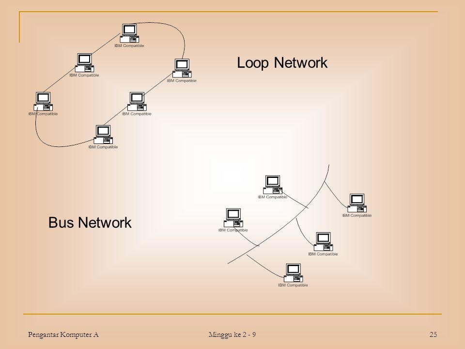 Pengantar Komputer A Minggu ke 2 - 9 25 Loop Network Bus Network