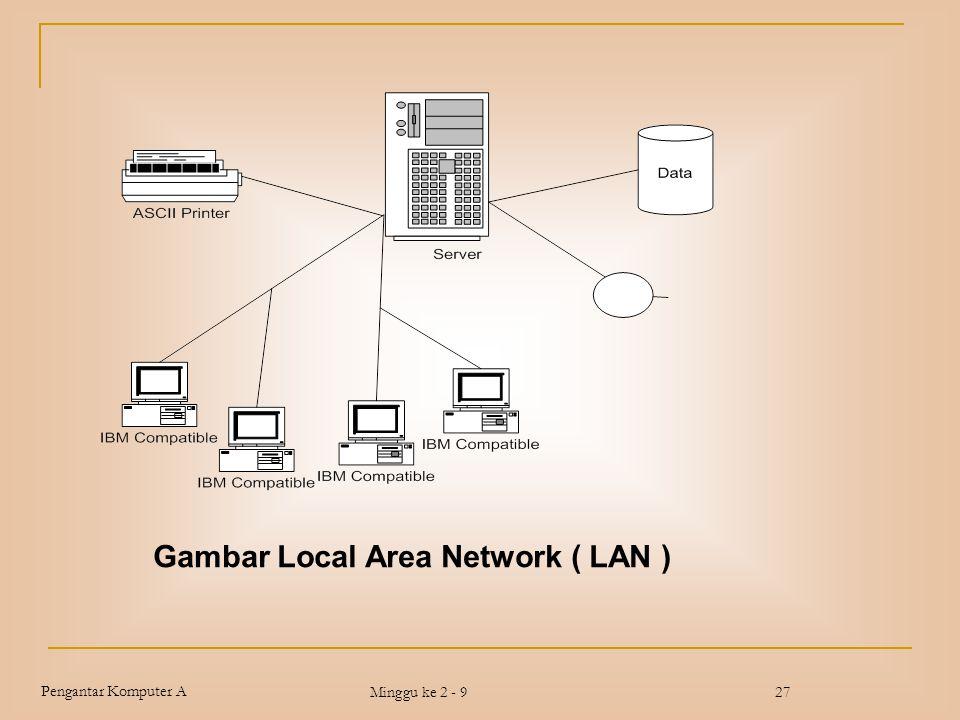 Pengantar Komputer A Minggu ke 2 - 927 Gambar Local Area Network ( LAN )