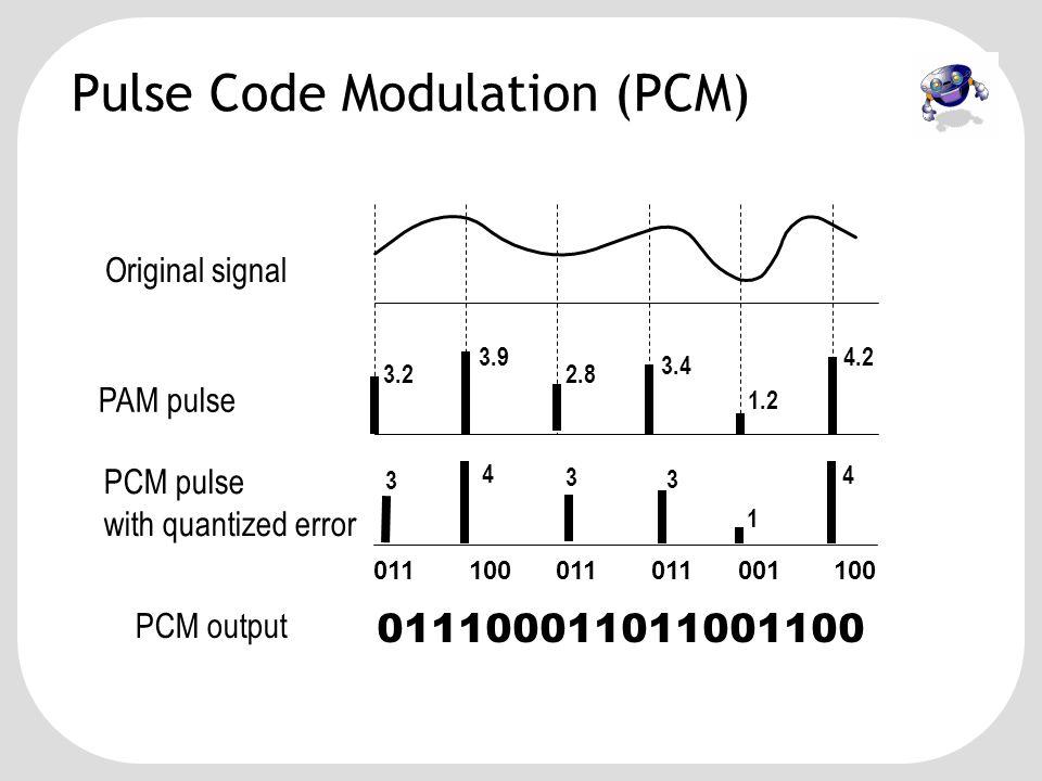 Sampling Sinyal Suara (Speech) •Teorema Sampling Nyquist –F s  2.