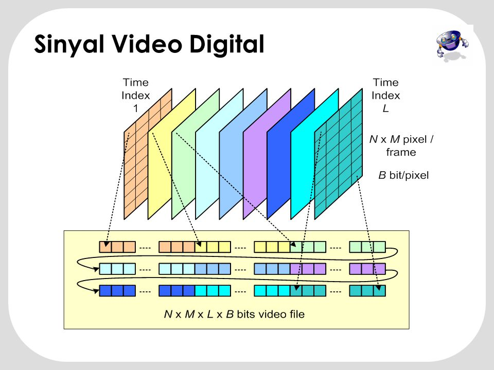 Raw Digital Video •VIDEO: a timed sequence of images (eg 25 frames/sec) Raw video data consists of RGB images. •Q: What is the data rate of RGB video