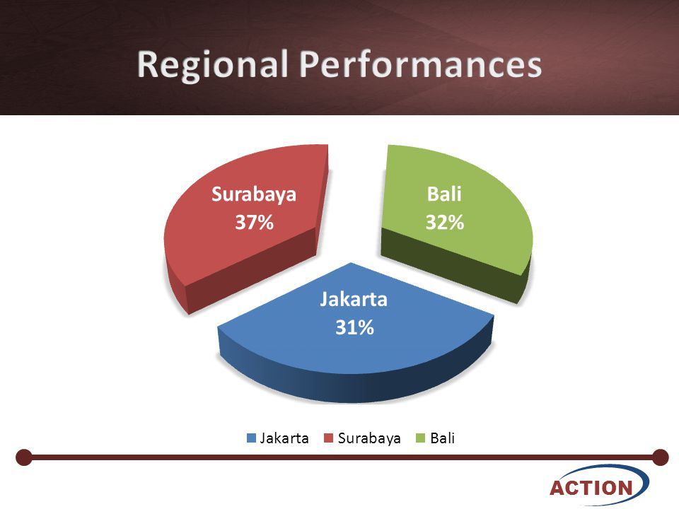 ACTION Jakarta has the biggest Potential But the worst Performance