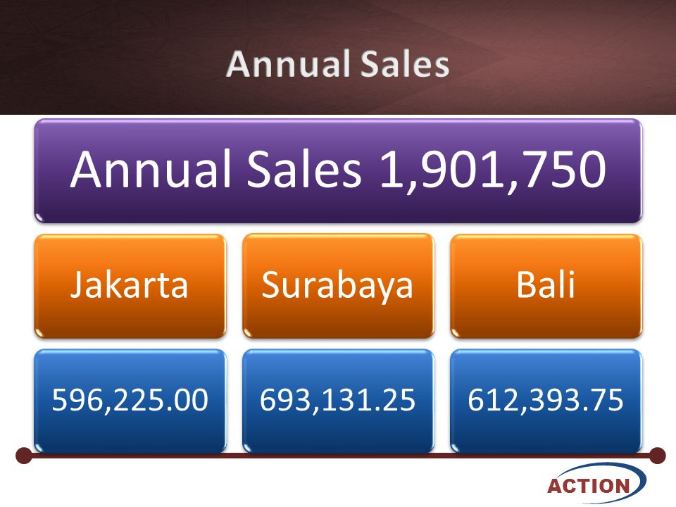 ACTION Annual Sales 1,901,750 Jakarta 596,225.00 Surabaya 693,131.25 Bali 612,393.75