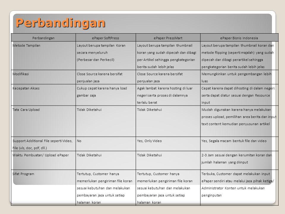 Perbandingan PerbandinganePaper SoftPressePaper PressMartePaper Bisnis Indonesia Metode Tampilan Layout berupa tampilan Koran secara menyeluruh (Perbe
