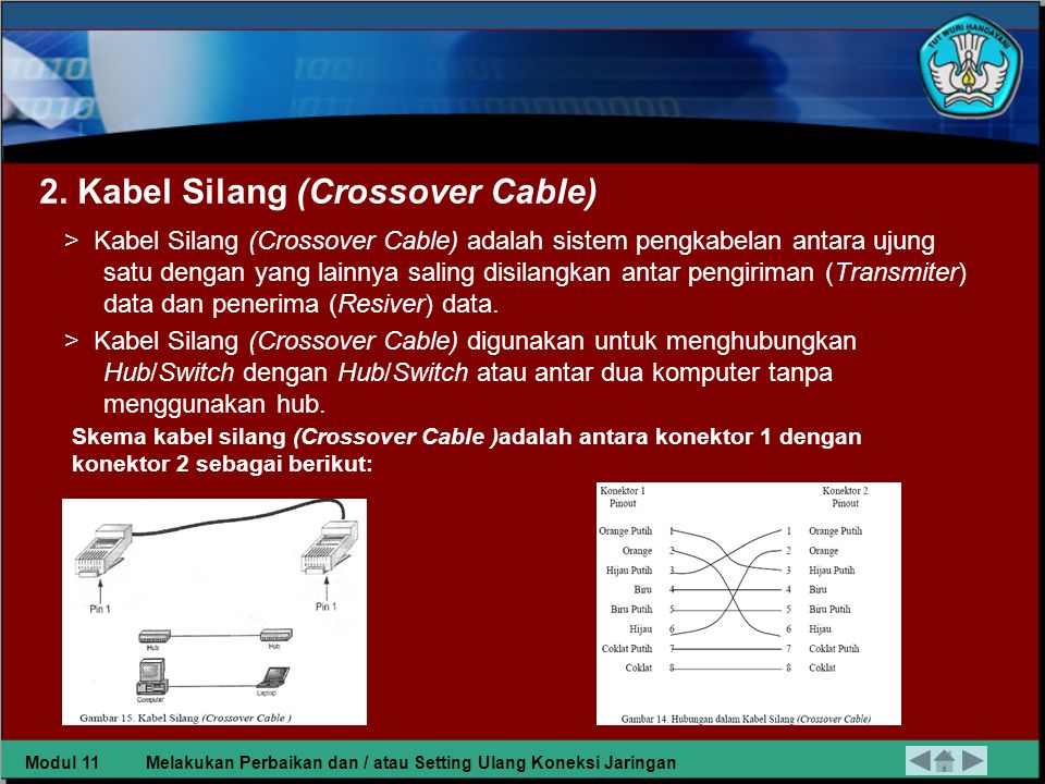 Skema Pengkabelan Lurus adalah antara konektor 1 dengan konektor 2 sebagai berikut: Modul 11Melakukan Perbaikan dan / atau Setting Ulang Koneksi Jaringan