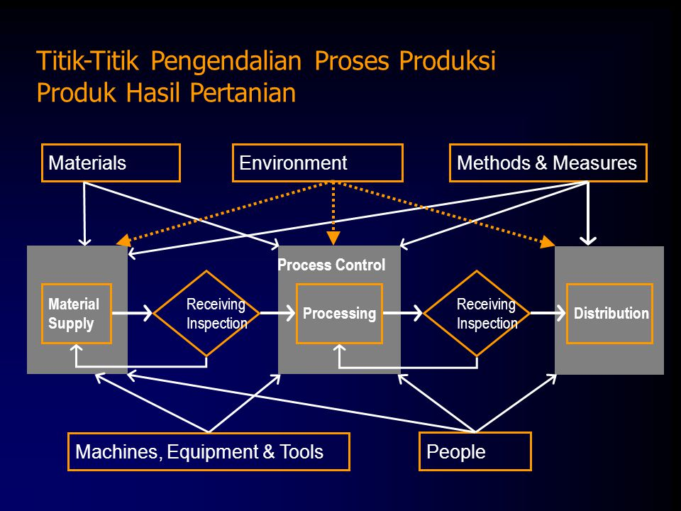 Titik-Titik Pengendalian Proses Produksi Produk Hasil Pertanian Materials EnvironmentMethods & Measures Material Supply ProcessingDistribution Receiving Inspection Receiving Inspection Machines, Equipment & Tools People Process Control