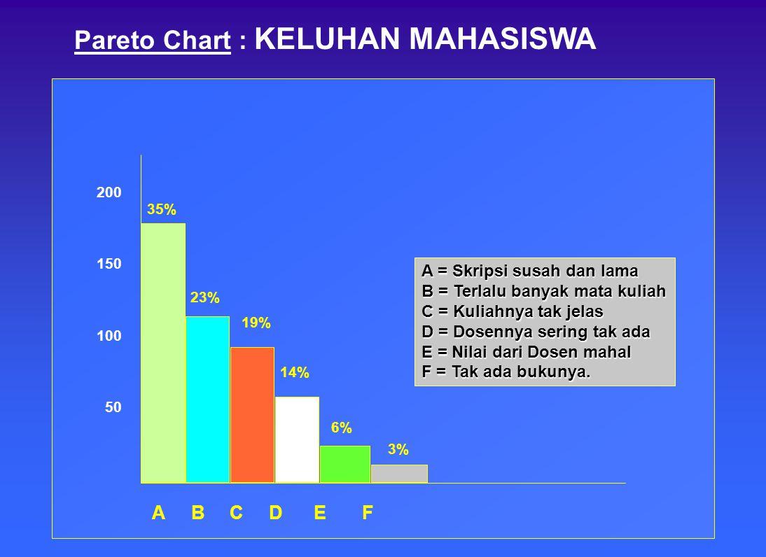 9 Data yang bisa menjelaskan situasi tersebut perlu di- himpun dan disajikan secara jelas. Run Chart : Jumlah Mahasiswa baru di Fak. A 25 50 75 100 19