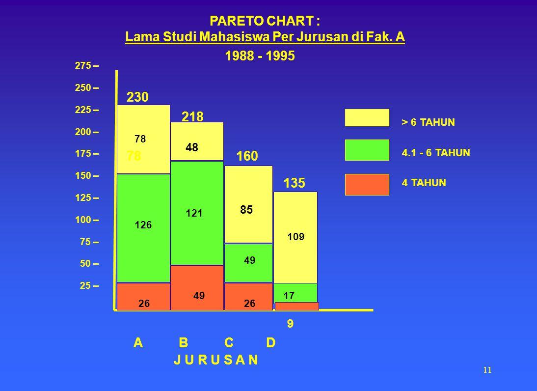 10 Pareto Chart : KELUHAN MAHASISWA 200 150 100 50 A B C D E F 23% 19% 14% 6% 3% A = Skripsi susah dan lama B = Terlalu banyak mata kuliah C = Kuliahn