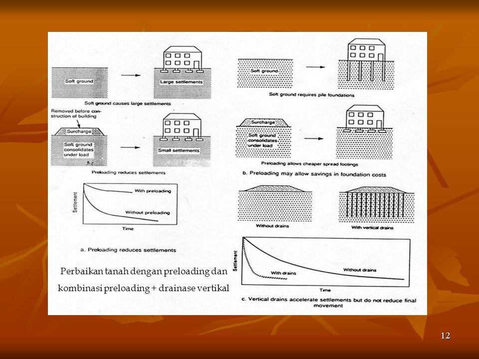 11 METODE PRELOADING Prinsip Kerja Preloading Memberikan beban (surcharge) sebelum pekerjaan konstruksi Surcharge dihilangkan setelah -- misalnya - te