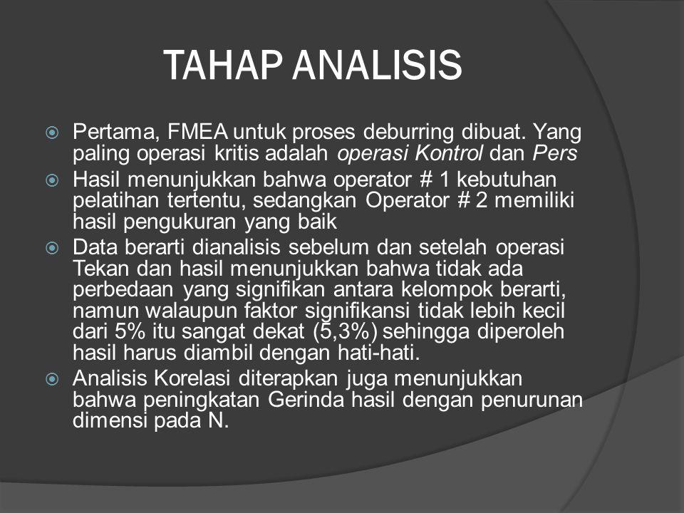TAHAP ANALISIS  Pertama, FMEA untuk proses deburring dibuat. Yang paling operasi kritis adalah operasi Kontrol dan Pers  Hasil menunjukkan bahwa ope