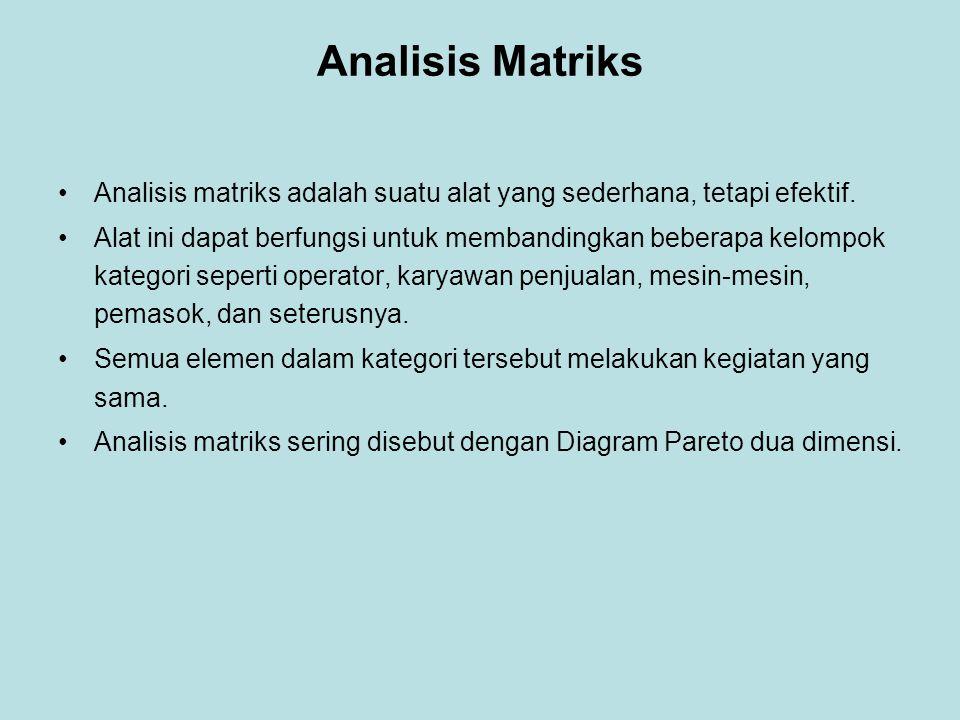Analisis Matriks •Analisis matriks adalah suatu alat yang sederhana, tetapi efektif. •Alat ini dapat berfungsi untuk membandingkan beberapa kelompok k