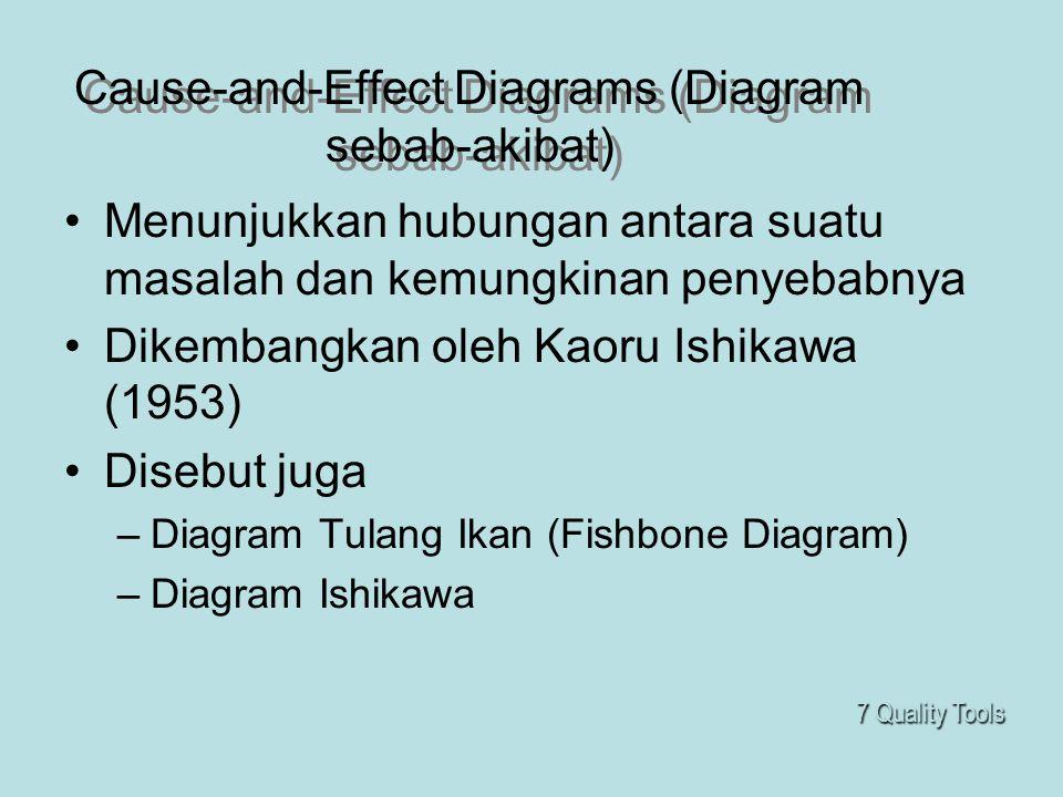 Cause-and-Effect Diagrams (Diagram sebab-akibat) •Menunjukkan hubungan antara suatu masalah dan kemungkinan penyebabnya •Dikembangkan oleh Kaoru Ishik