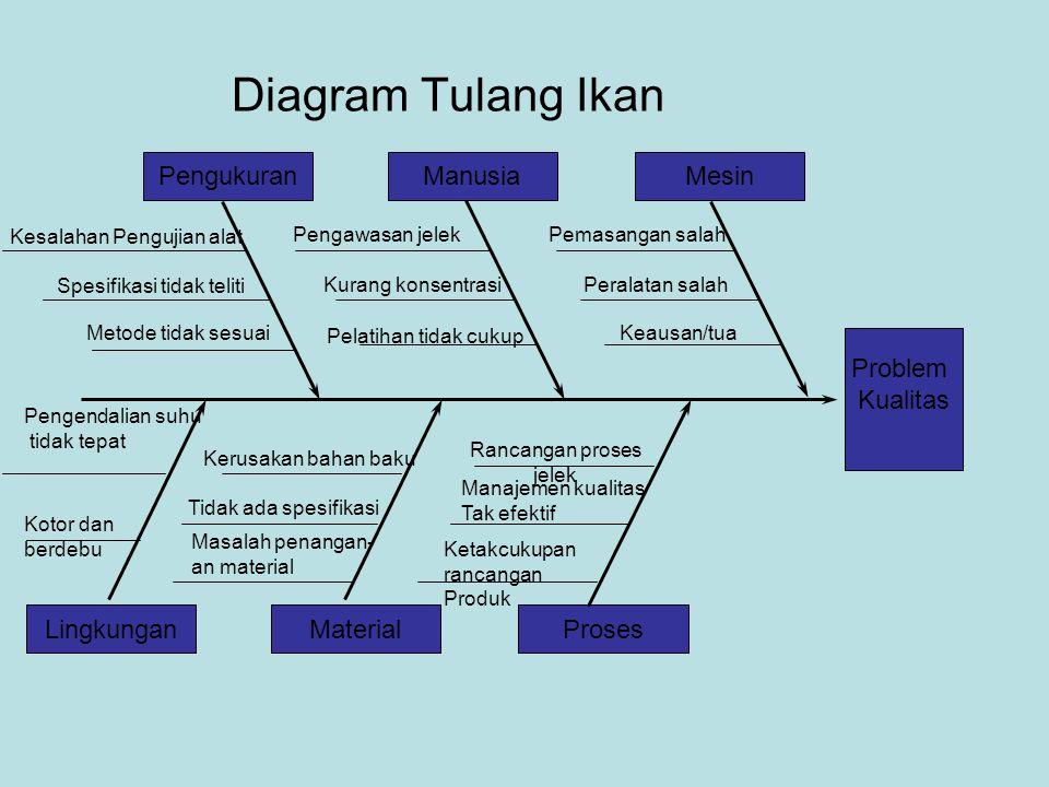 Diagram Tulang Ikan Problem Kualitas MesinPengukuranManusia ProsesLingkunganMaterial Kesalahan Pengujian alat Spesifikasi tidak teliti Metode tidak se