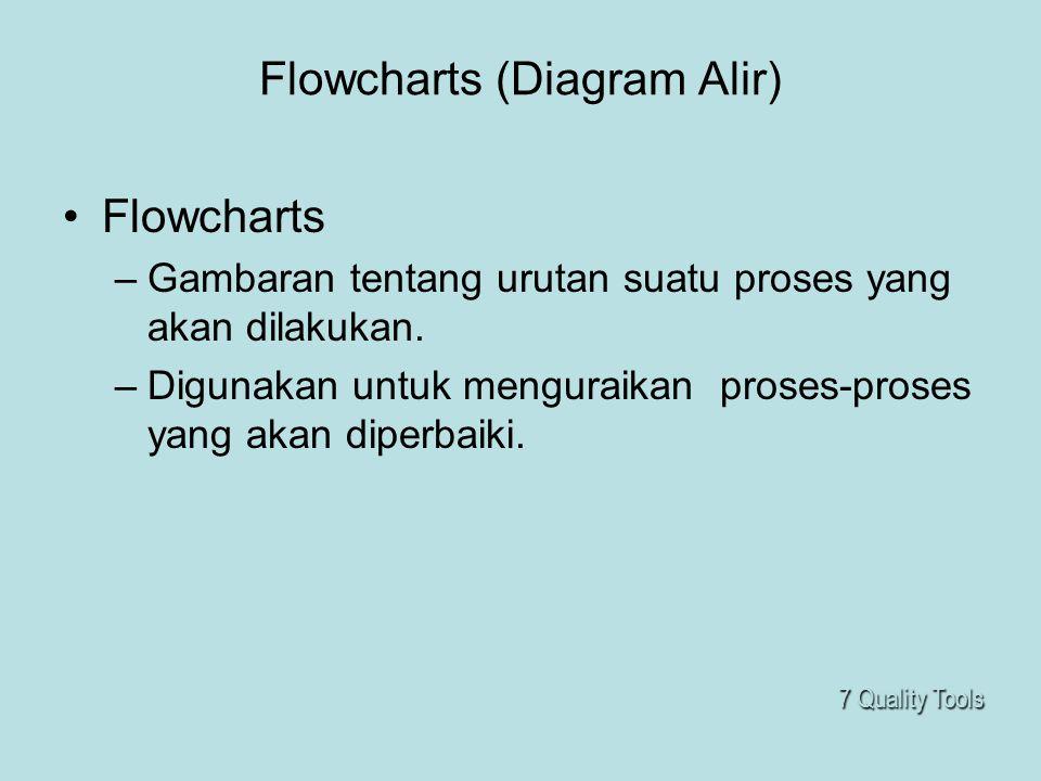 Flowcharts (Diagram Alir) •Flowcharts –Gambaran tentang urutan suatu proses yang akan dilakukan. –Digunakan untuk menguraikan proses-proses yang akan