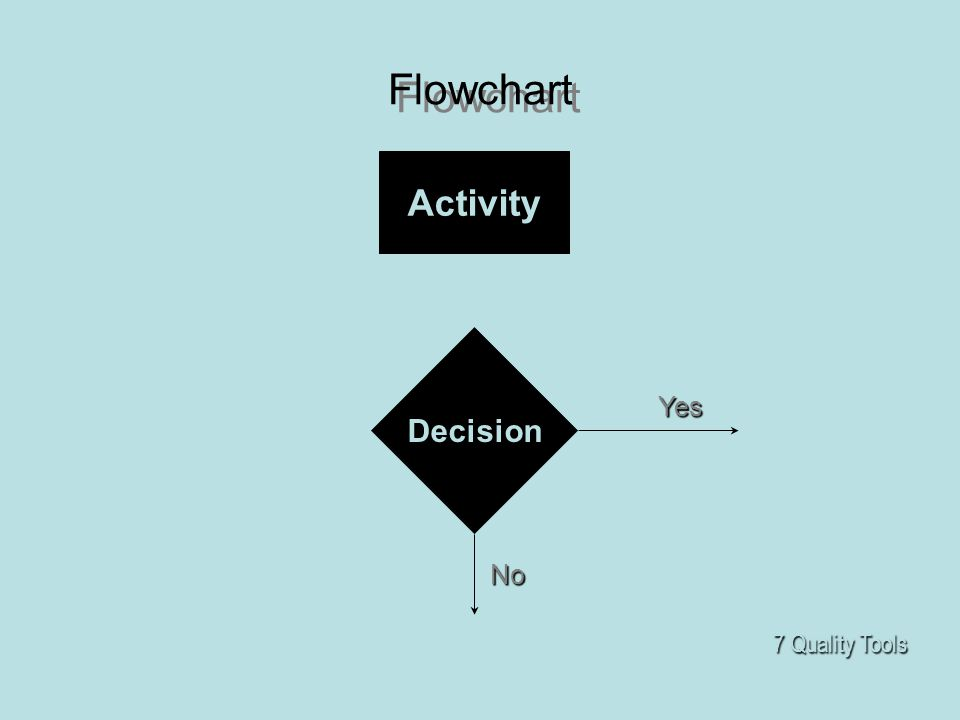 Flowchart Activity Decision Yes No 7 Quality Tools