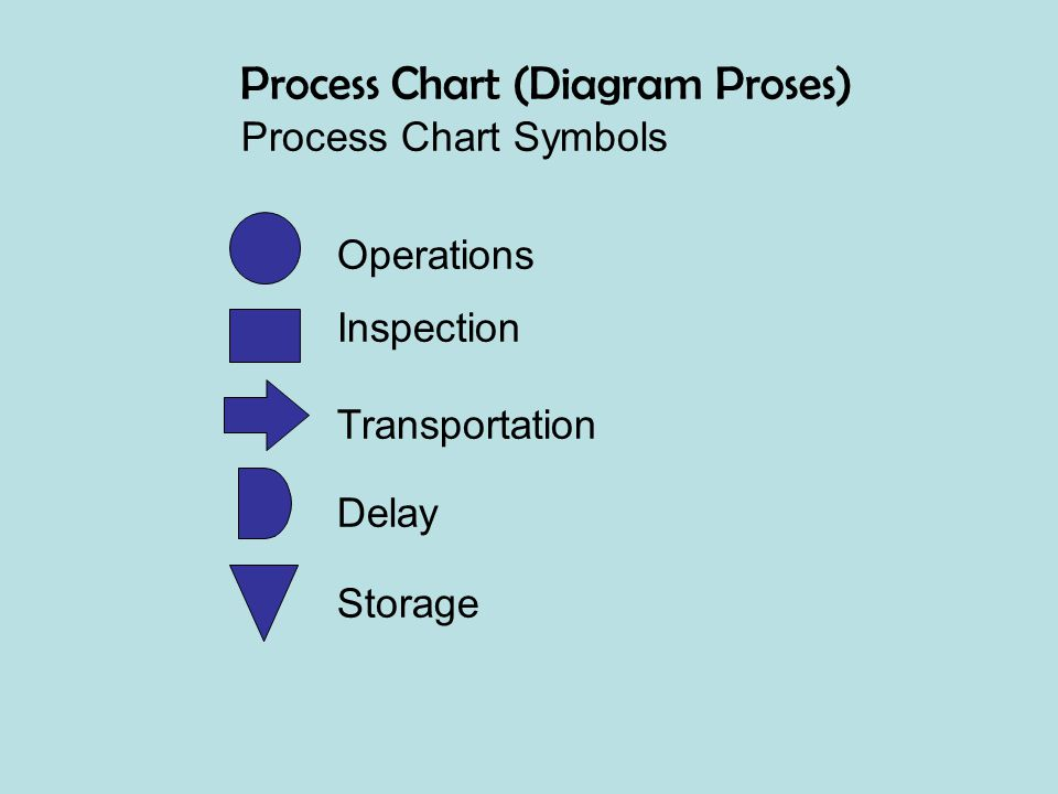 Process Chart Symbols Operations Inspection Transportation Delay Storage Process Chart (Diagram Proses)