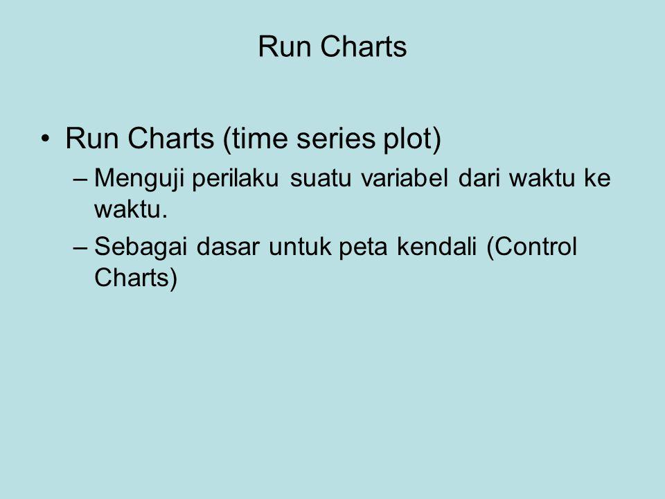 Run Charts •Run Charts (time series plot) –Menguji perilaku suatu variabel dari waktu ke waktu. –Sebagai dasar untuk peta kendali (Control Charts)