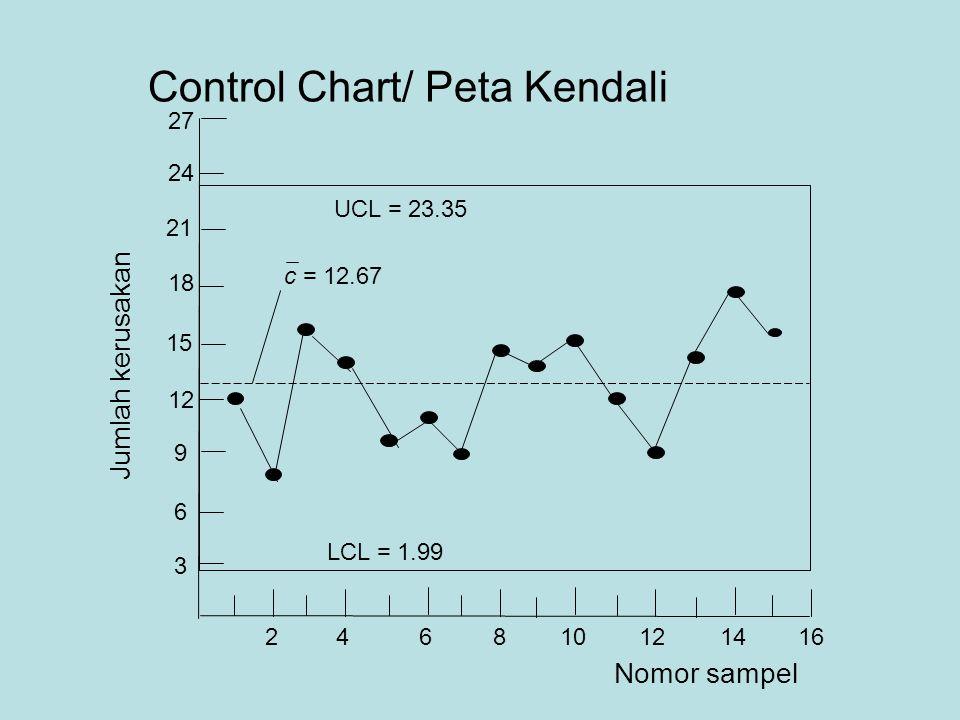 Control Chart/ Peta Kendali 18 12 6 3 9 15 21 24 27 246810121416 Nomor sampel Jumlah kerusakan UCL = 23.35 LCL = 1.99 c = 12.67