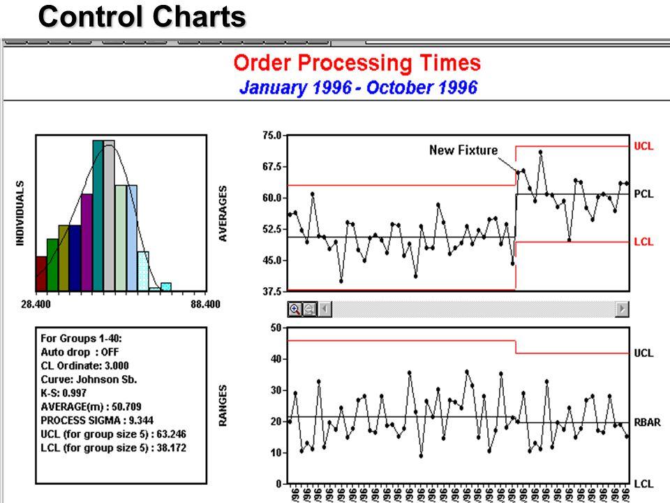 Control Charts Control Charts 7 Quality Tools