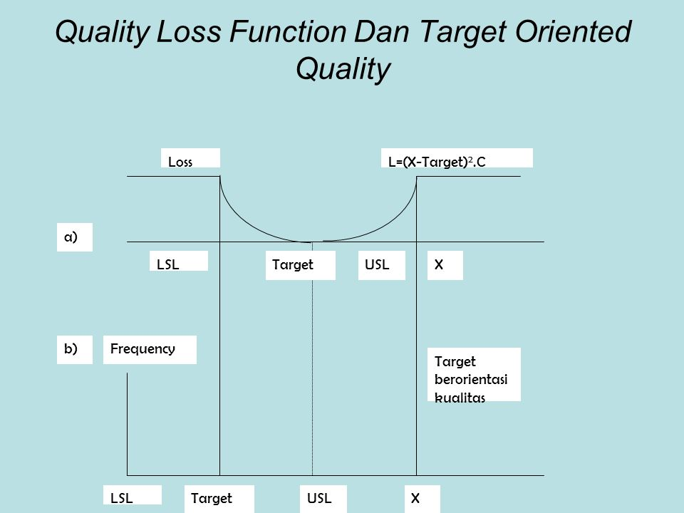 Quality Loss Function Dan Target Oriented Quality LossL=(X-Target) 2.C LSLTargetUSLX Frequency Target berorientasi kualitas LSLTargetUSLX a) b)