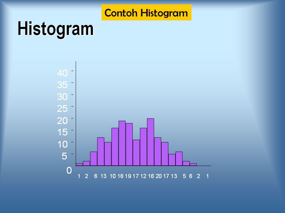 Contoh Histogram
