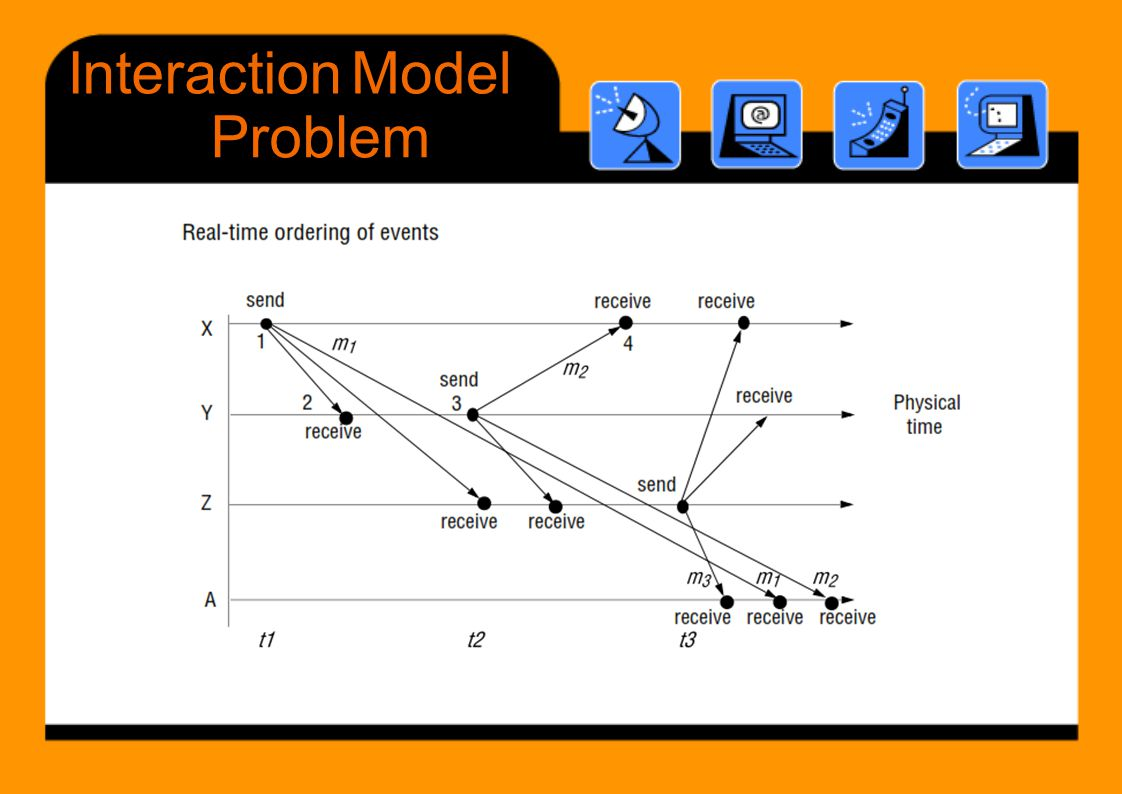 InteractionModel Problem