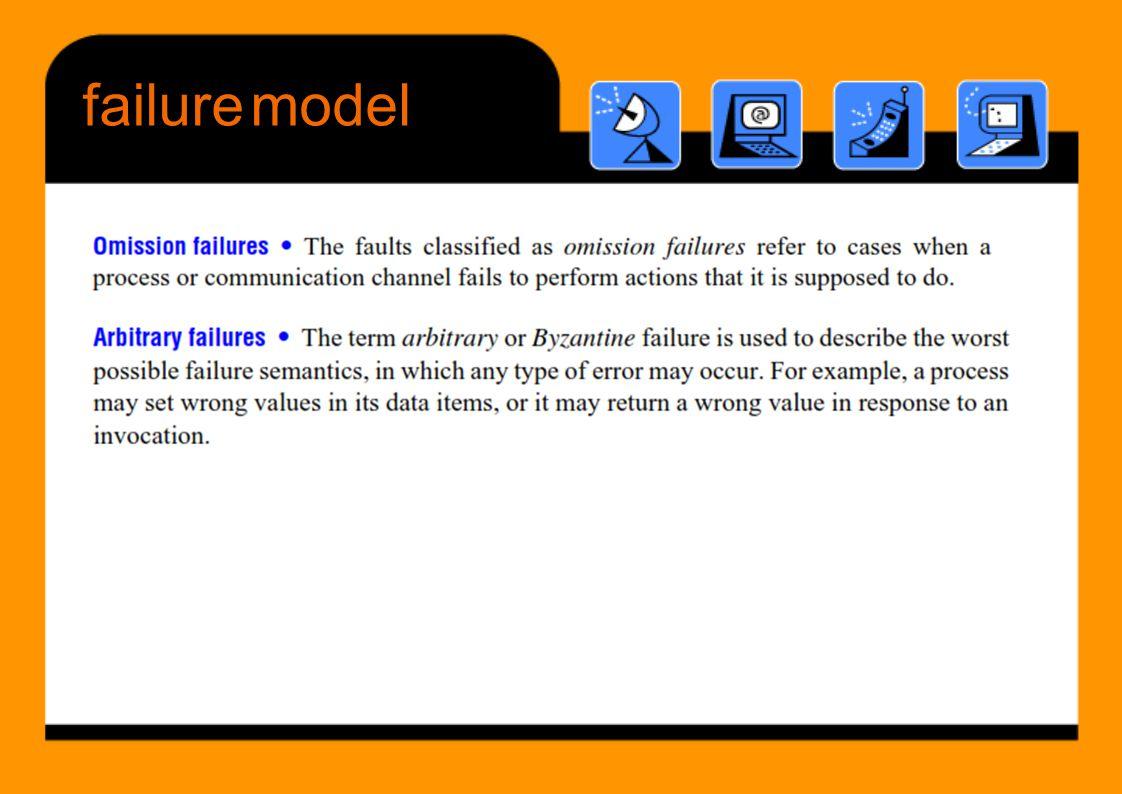 failuremodel