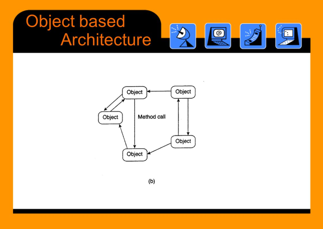 Objectbased Architecture