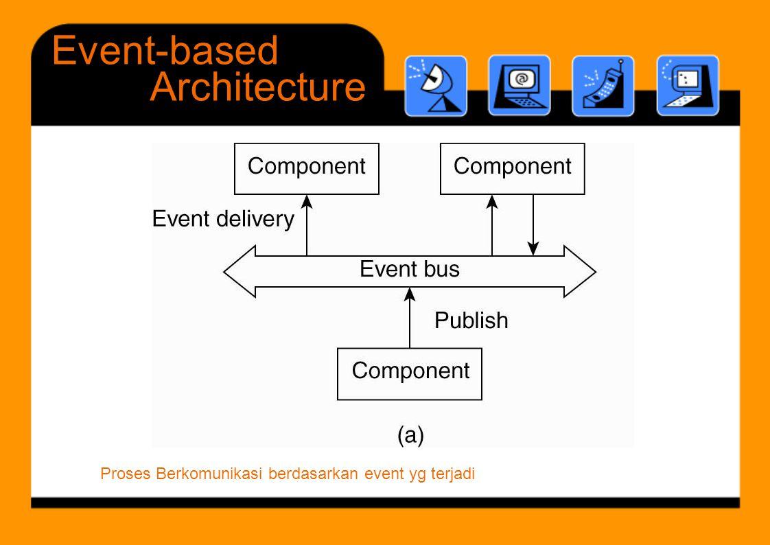 DataCentered Architecture Proses-proses berkomunikasi melalui repository data (database terdistribusi)