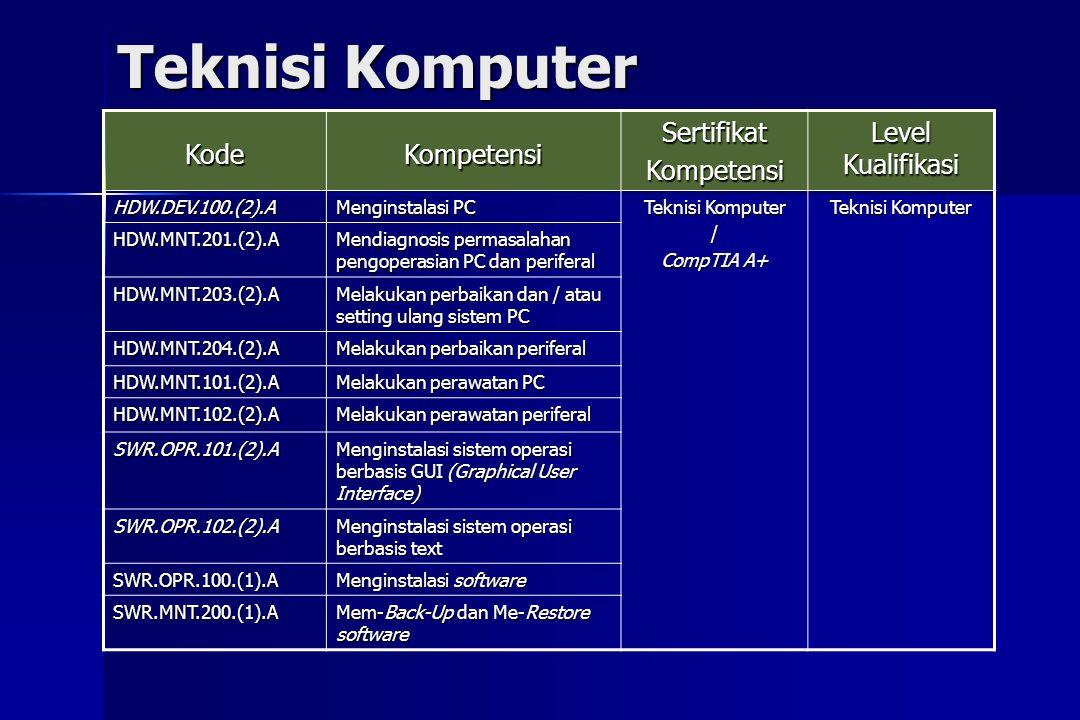 Teknisi Komputer KodeKompetensiSertifikatKompetensi Level Kualifikasi HDW.DEV.100.(2).A Menginstalasi PC Teknisi Komputer / CompTIA A+ Teknisi Kompute