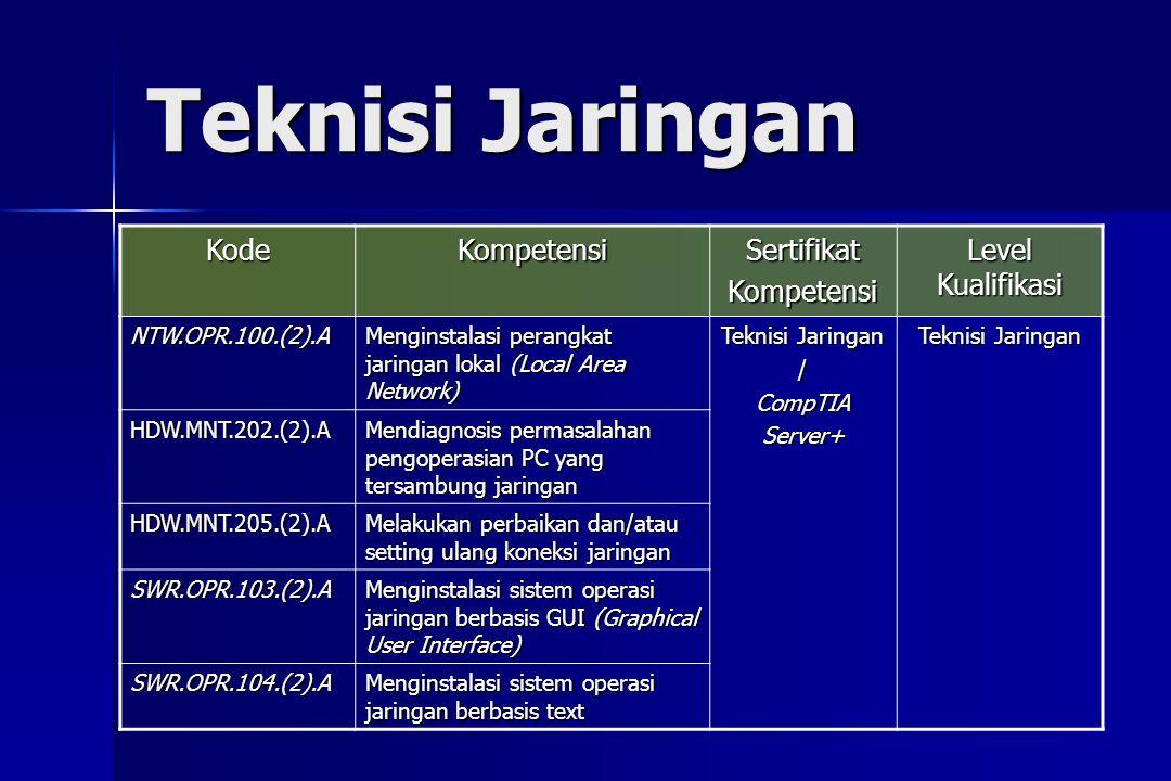 Teknisi Jaringan KodeKompetensiSertifikatKompetensi Level Kualifikasi NTW.OPR.100.(2).A Menginstalasi perangkat jaringan lokal (Local Area Network) Te