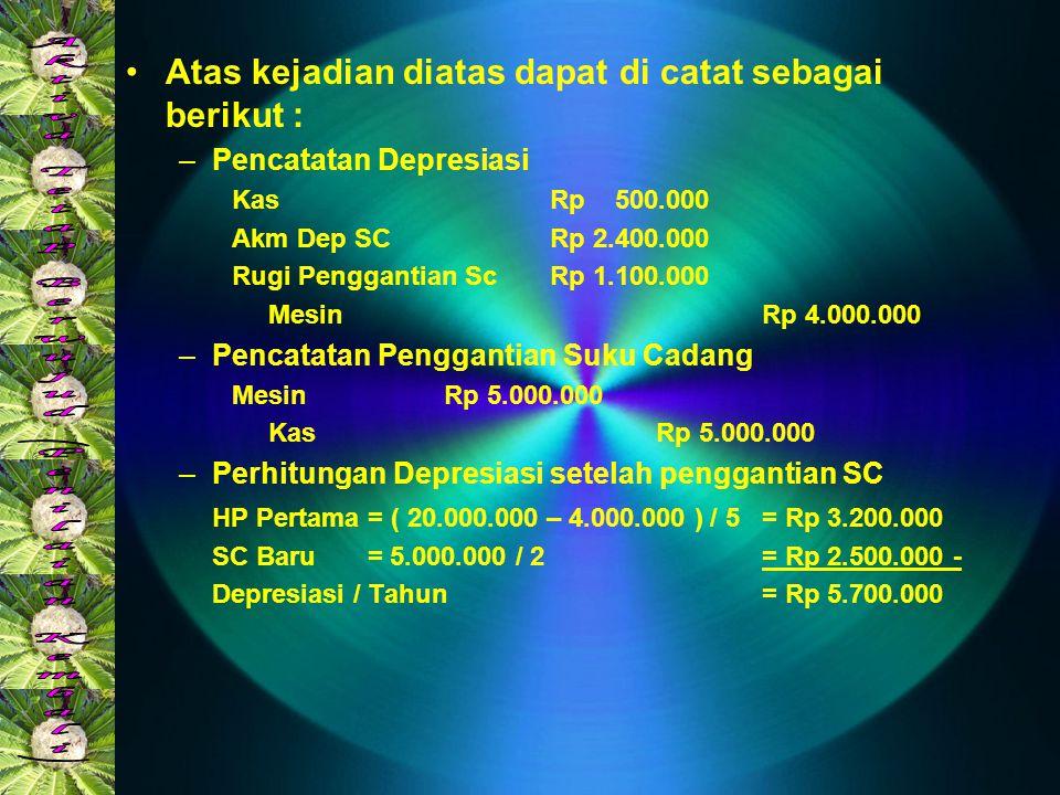 •Atas kejadian diatas dapat di catat sebagai berikut : –Pencatatan Depresiasi KasRp 500.000 Akm Dep SCRp 2.400.000 Rugi Penggantian ScRp 1.100.000 Mes
