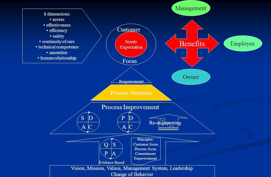 Intervensi untuk memperbaiki mutu pelayanan  Mind set : fokus pada pelanggan  Ubah penampilan, sikap, perilaku, citra individu pemberi pelayanan: pengembangan sikap kepribadian, tata busana, perbaikan penampilan fisik, komunikasi, perilaku asertif, dsb  Adanya mekanisme untuk mengelola pengalaman pasien  Perubahan pada sistem mikro pelayanan dalam organisasi  Perubahan pada sistem organisasi  Perubahan pada lingkungan organisasi (melalui informasi, sosialisasi, advokasi, negosiasi, dsb)
