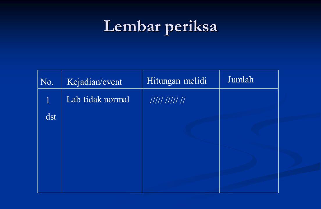 Tujuh alat peningkatan mutu  Lembar periksa (check sheet)  Stratifikasi (mengelompokkan berdasar strata)  Diagram kendali (control chart)  Diagram Pareto  Diagram Tulang Ikan  Diagram pencar  Histogram