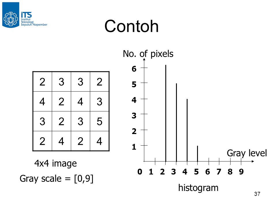 37 Contoh 2332 4243 3235 2424 4x4 image Gray scale = [0,9] histogram 01 1 2 2 3 3 4 4 5 5 6 6 789 No. of pixels Gray level