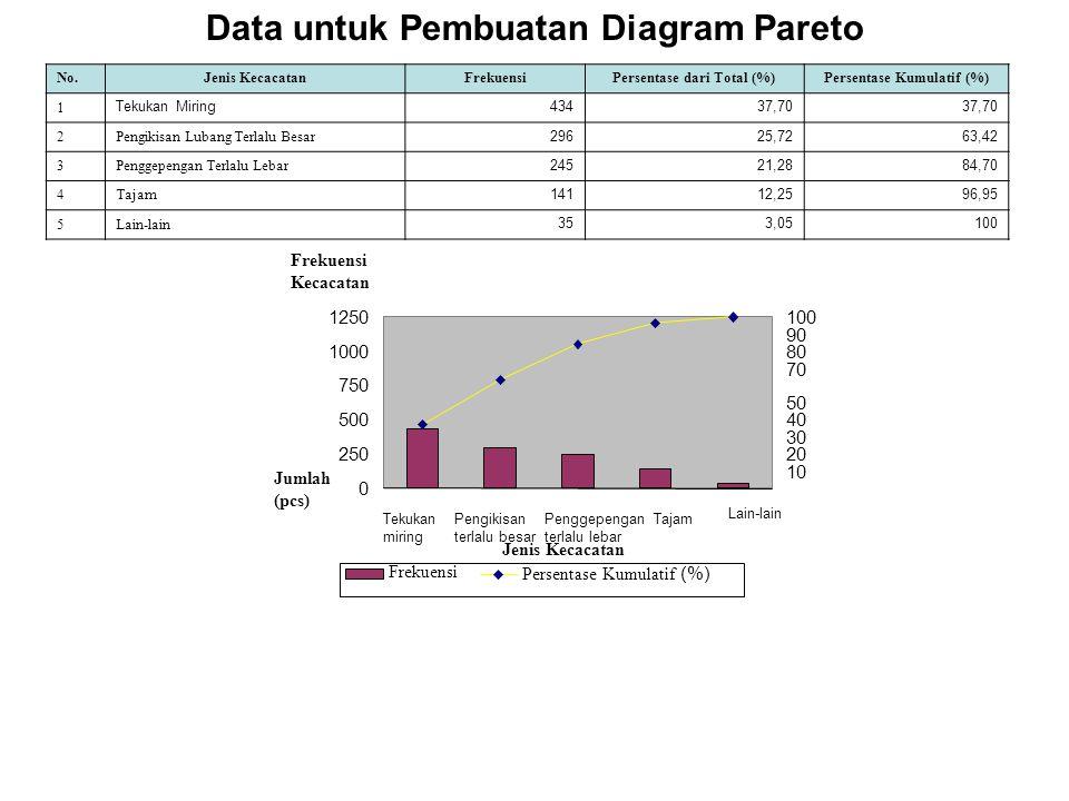 Data untuk Pembuatan Diagram Pareto 0 250 500 750 1000 1250 Tekukan miring Pengikisan terlalu besar Penggepengan terlalu lebar Tajam Lain-lain Jenis Kecacatan Frekuensi Kecacatan Jumlah (pcs) 10 20 30 40 50 70 80 90 100 Frekuensi Persentase Kumulatif (%) No.Jenis KecacatanFrekuensiPersentase dari Total (%)Persentase Kumulatif (%) 1 Tekukan Miring43437,70 2Pengikisan Lubang Terlalu Besar 29625,7263,42 3Penggepengan Terlalu Lebar 24521,2884,70 4Tajam 14112,2596,95 5Lain-lain 353,05100