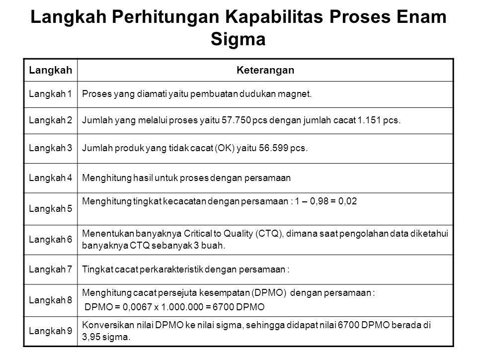 Langkah Perhitungan Kapabilitas Proses Enam Sigma LangkahKeterangan Langkah 1Proses yang diamati yaitu pembuatan dudukan magnet. Langkah 2Jumlah yang