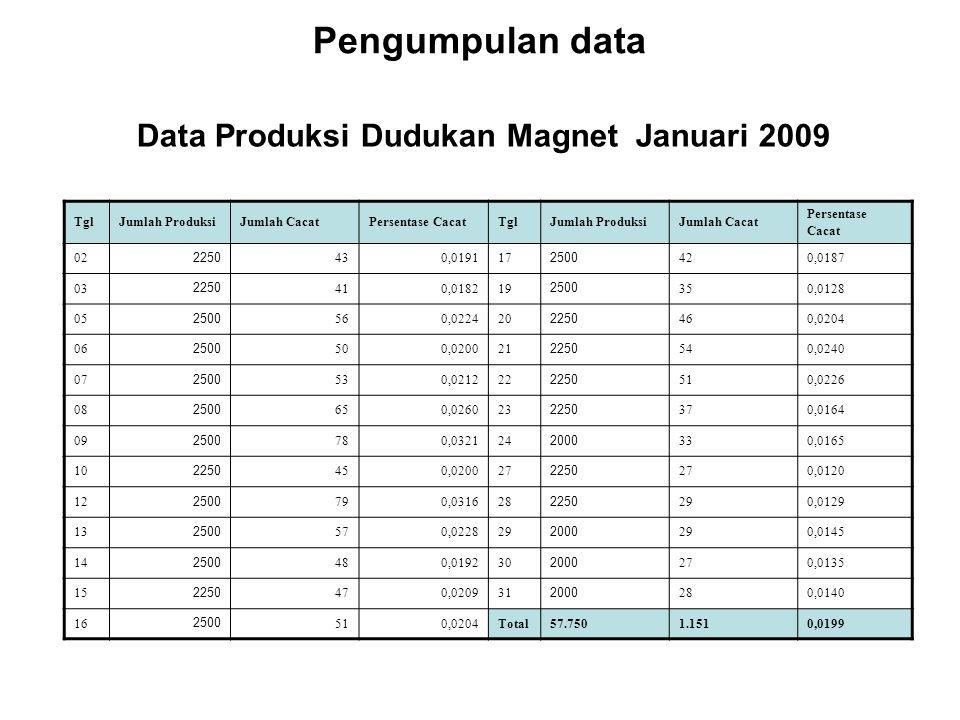 Pengumpulan data Data Produksi Dudukan Magnet Januari 2009 TglJumlah ProduksiJumlah CacatPersentase CacatTglJumlah ProduksiJumlah Cacat Persentase Cac