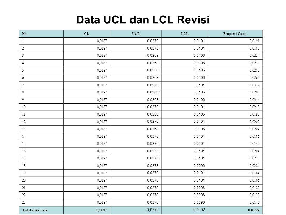 Data UCL dan LCL Revisi No.CLUCLLCLProporsi Cacat 10,0187 0,02700,0101 0,0191 20,0187 0,02700,0101 0,0182 30,0187 0,02680,0106 0,0224 40,0187 0,02680,