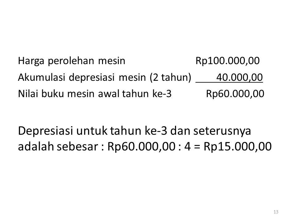 Harga perolehan mesinRp100.000,00 Akumulasi depresiasi mesin (2 tahun) 40.000,00 Nilai buku mesin awal tahun ke-3 Rp60.000,00 Depresiasi untuk tahun k