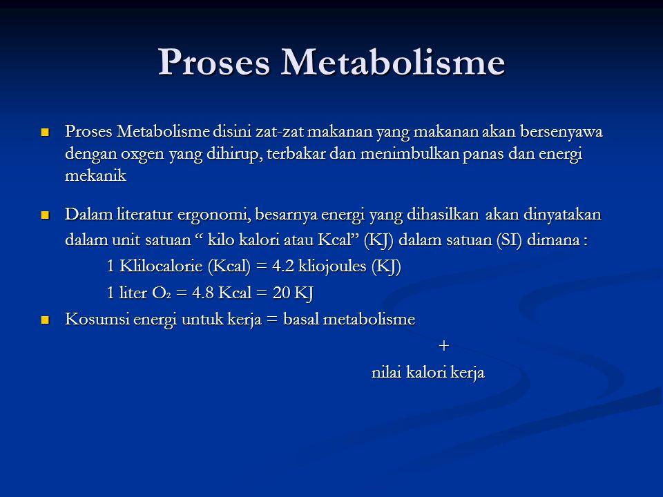 Proses Metabolisme  Proses Metabolisme disini zat-zat makanan yang makanan akan bersenyawa dengan oxgen yang dihirup, terbakar dan menimbulkan panas