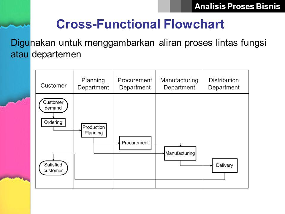 Analisis Proses Bisnis Cross-Functional Flowchart Digunakan untuk menggambarkan aliran proses lintas fungsi atau departemen