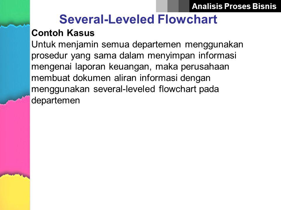 Analisis Proses Bisnis Several-Leveled Flowchart Contoh Kasus Untuk menjamin semua departemen menggunakan prosedur yang sama dalam menyimpan informasi