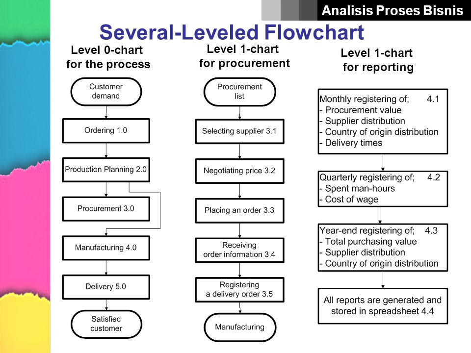 Analisis Proses Bisnis Several-Leveled Flowchart Level 0-chart for the process Level 1-chart for procurement Level 1-chart for reporting