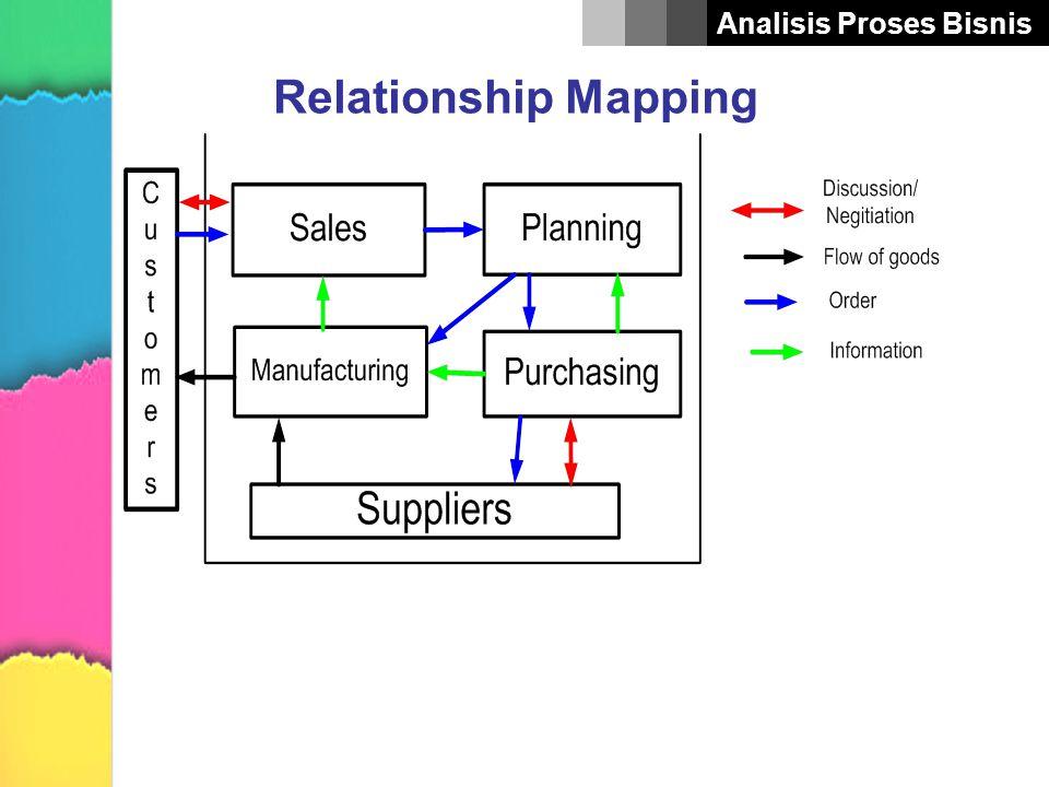 Analisis Proses Bisnis Relationship Mapping Contoh kasus Sebuah perusahaan internasional mengorganisasikan sebuah pusat manufaktur yang melayani permintaan seluruh Eropa dengan lokal dealer yang berada dibebrapa wilayah, masing-masing dealer memiliki persediaan barang jadi untuk melayani kebutuhan konsumen.