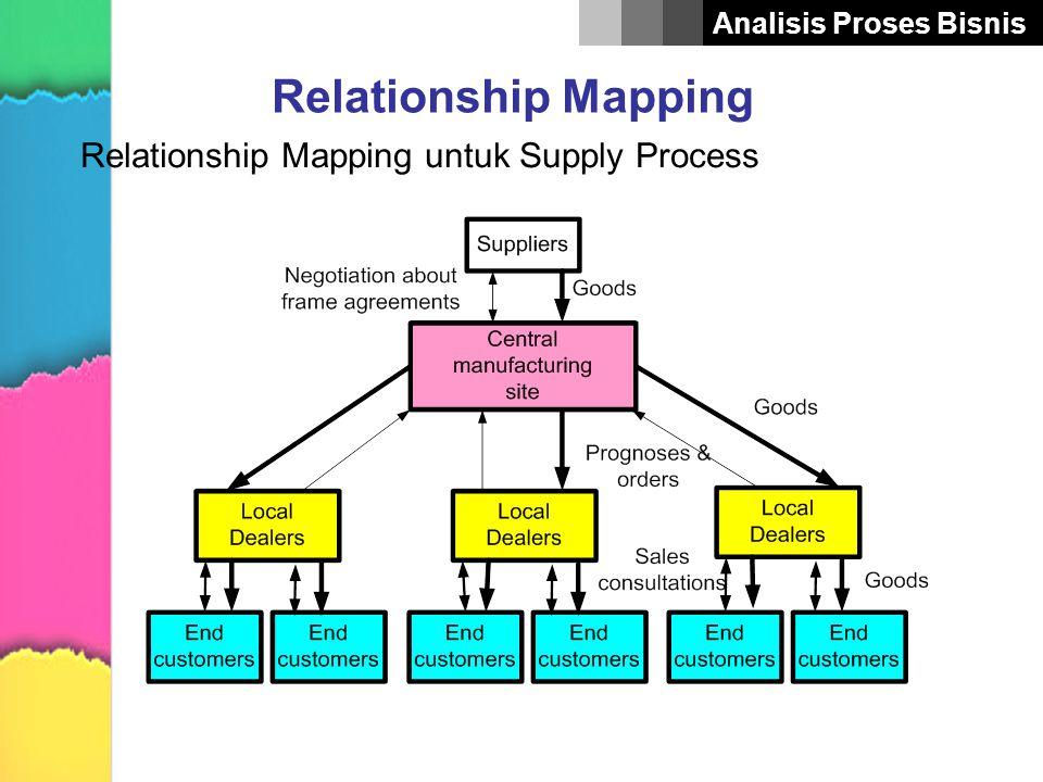 Analisis Proses Bisnis Flowchart Simbol yang digunakan untuk membuat flowchart Start atau finished point Step atau aktivitas proses Decision point Input/output Document