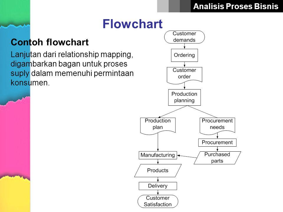 Analisis Proses Bisnis Flowchart Contoh flowchart Lanjutan dari relationship mapping, digambarkan bagan untuk proses suply dalam memenuhi permintaan k